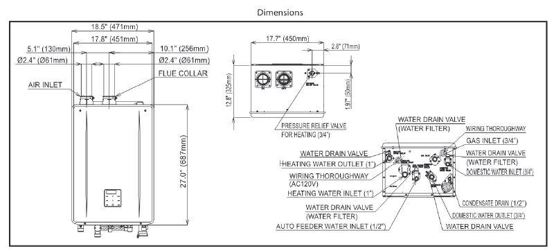 PV dimensions